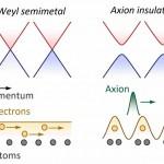 axion-cristal-mecanique